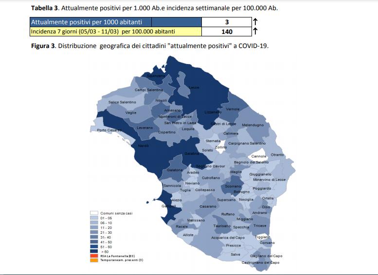 Report Asl, brusca accelerata del contagio in provincia. A Lecce 344 casi, a Gallipoli 115, a Cavallino 111