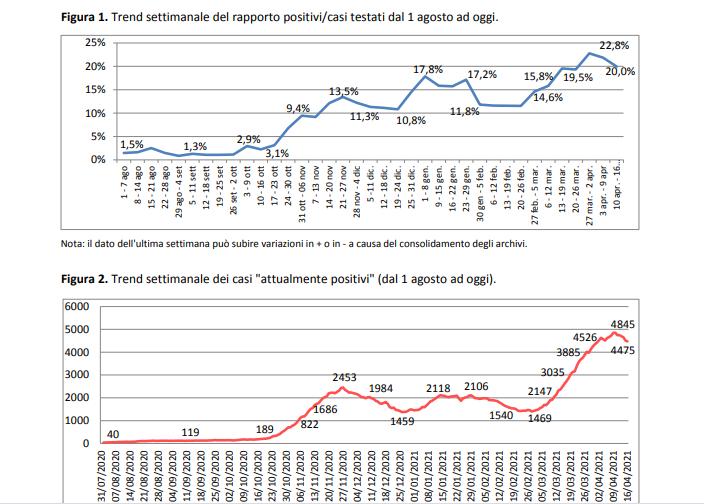 Report Asl, contagi in calo ma ricoveri in aumento: 300 i degenti