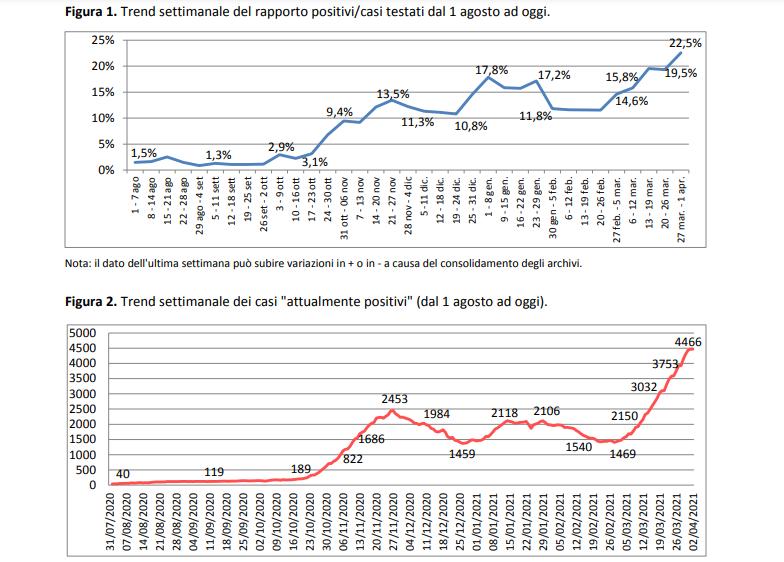 Gli alti numeri del Report Asl: 4466 gli attuali positivi in provincia. A Copertino 108, a Nardò 223, a Lecce 698