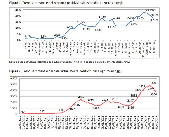 Report Asl, netto calo dei contagi. A Lecce il numero dei positivi scende a 376, a Nardò a 122. Vaccini, seconda dose a oltre 52mila cittadini