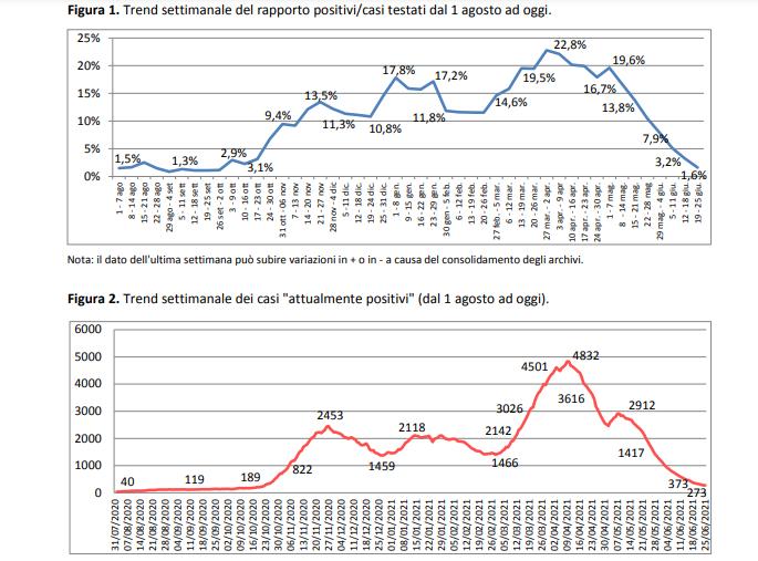 Report Asl, numeri giù: 273 i positivi in provincia. Si riaccende il mondo degli eventi, dal 28 via la mascherina all'aperto